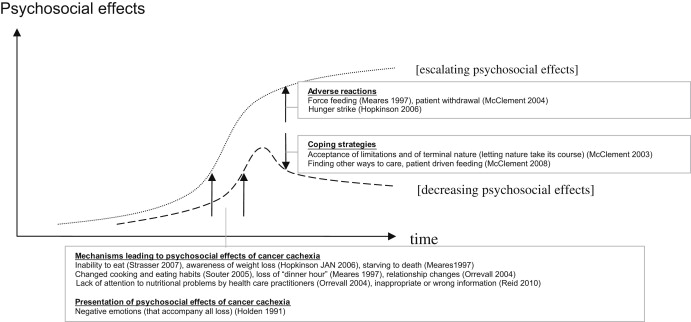 psychosocial oncology articles