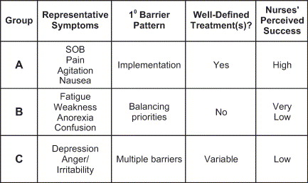 barriers to effective pain management Effective pain management is a national and global challenge  providing effective pain education and information on the anticipated postoperative experience should include special regard to the multiple causes and effects of pain, along with the range of treatments available to a patient  , and evaluate the barriers in measuring and.